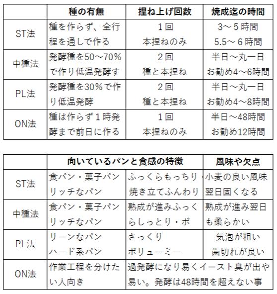 ST・PL・ON違い